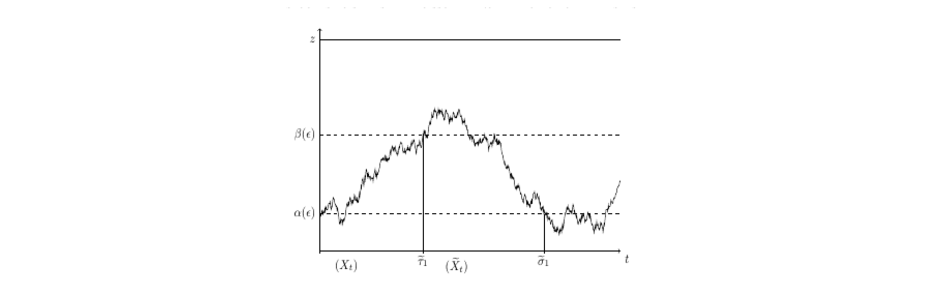 Stochastic Spikes: Cycle Decomposition